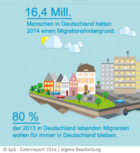 Datenreport_Migration